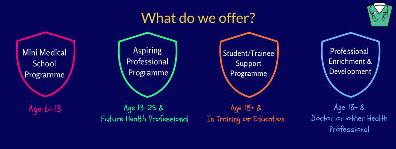 who we work with, mini medics, school, parents, teachers, college, sixth form, graduates, professionals, health care, aspiring doctors, students, university